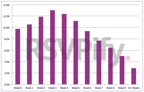 What Percent Of Guests Should You Expect To Attend Your Wedding The Data Is In Rsvpify